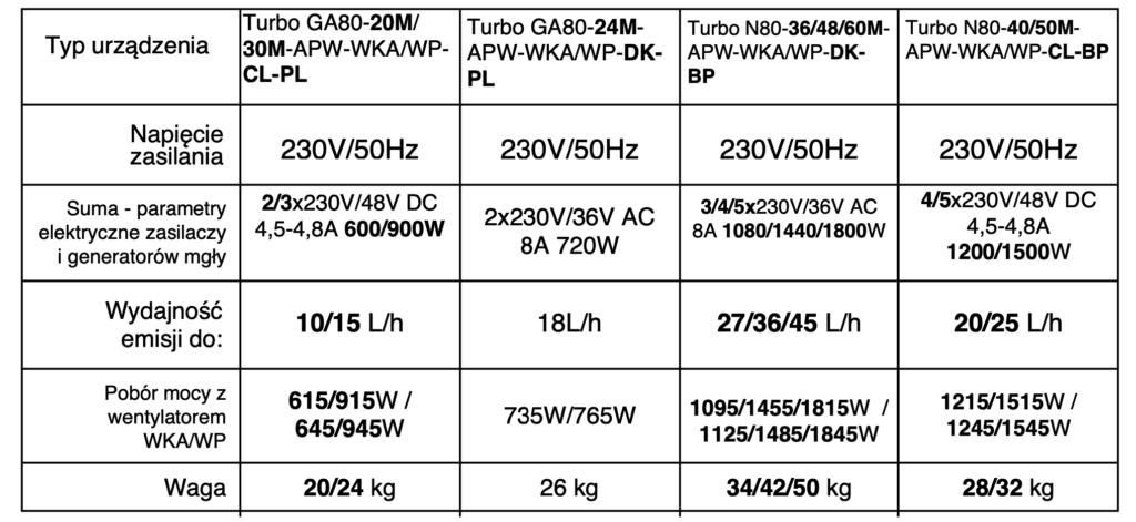 Parametry nawilżacza Turbo N80